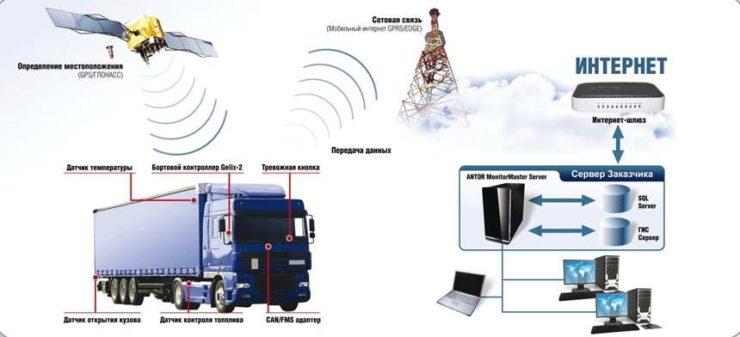 Глонасс-приемники – залог успешного выполнения задач пространственно-временного мониторинга объектов