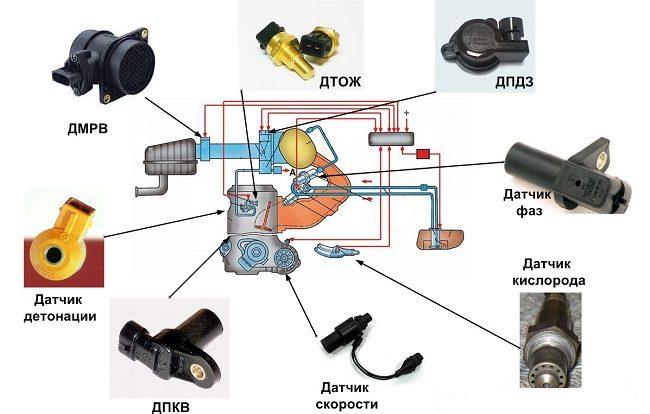 Основные датчики на инжекторных автомобилях ВАЗ