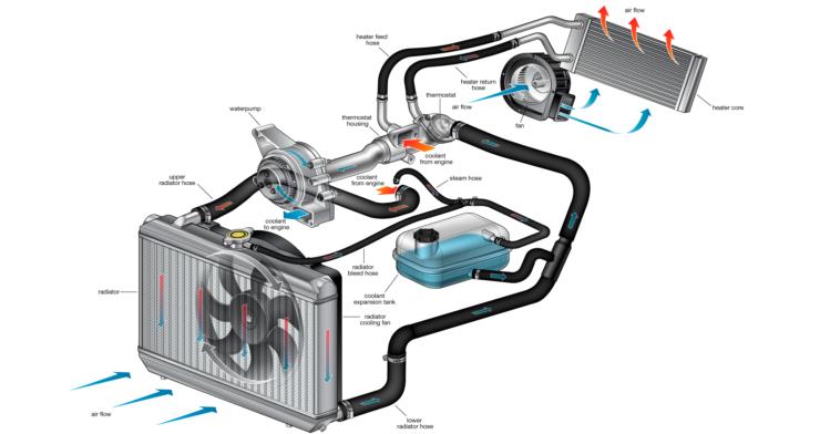 Принцип работы радиатора автомобиля