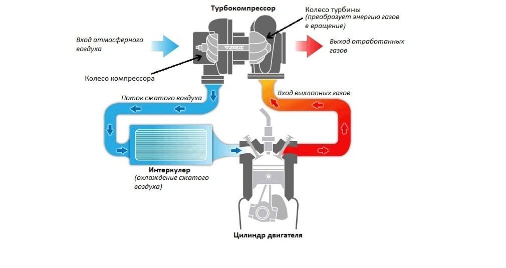 Значение автомобильного турбокомпрессора