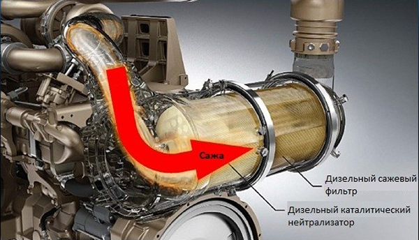 Сажевый фильтр дизельного автомобиля